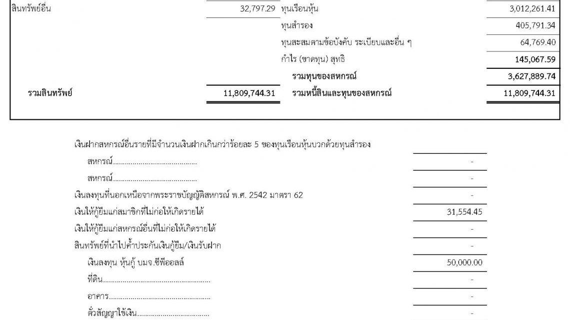 รายการย่อแสดงสินทรัพย์และหนี้สิน ณ วันที่ 31 มีนาคม 2562 (ไม่ได้ผ่านการตรวจสอบโดยผู้สอบบัญชีสหกรณ์)