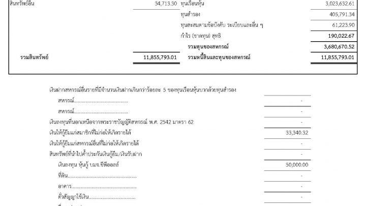รายการย่อแสดงสินทรัพย์และหนี้สิน ณ วันที่ 30 เมษายน 2562 (ไม่ได้ผ่านการตรวจสอบโดยผู้สอบบัญชีสหกรณ์)