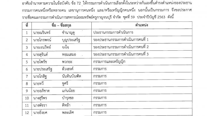ประกาศสหกรณ์ออมทรัพย์ครูกาญจนบุรี  จำกัด  เรื่อง  ประกาศรายชื่อคณะกรรมการดำเนินการสหกรณ์ฯ  ชุดที่ 59  ประจำปีบัญชี 2563